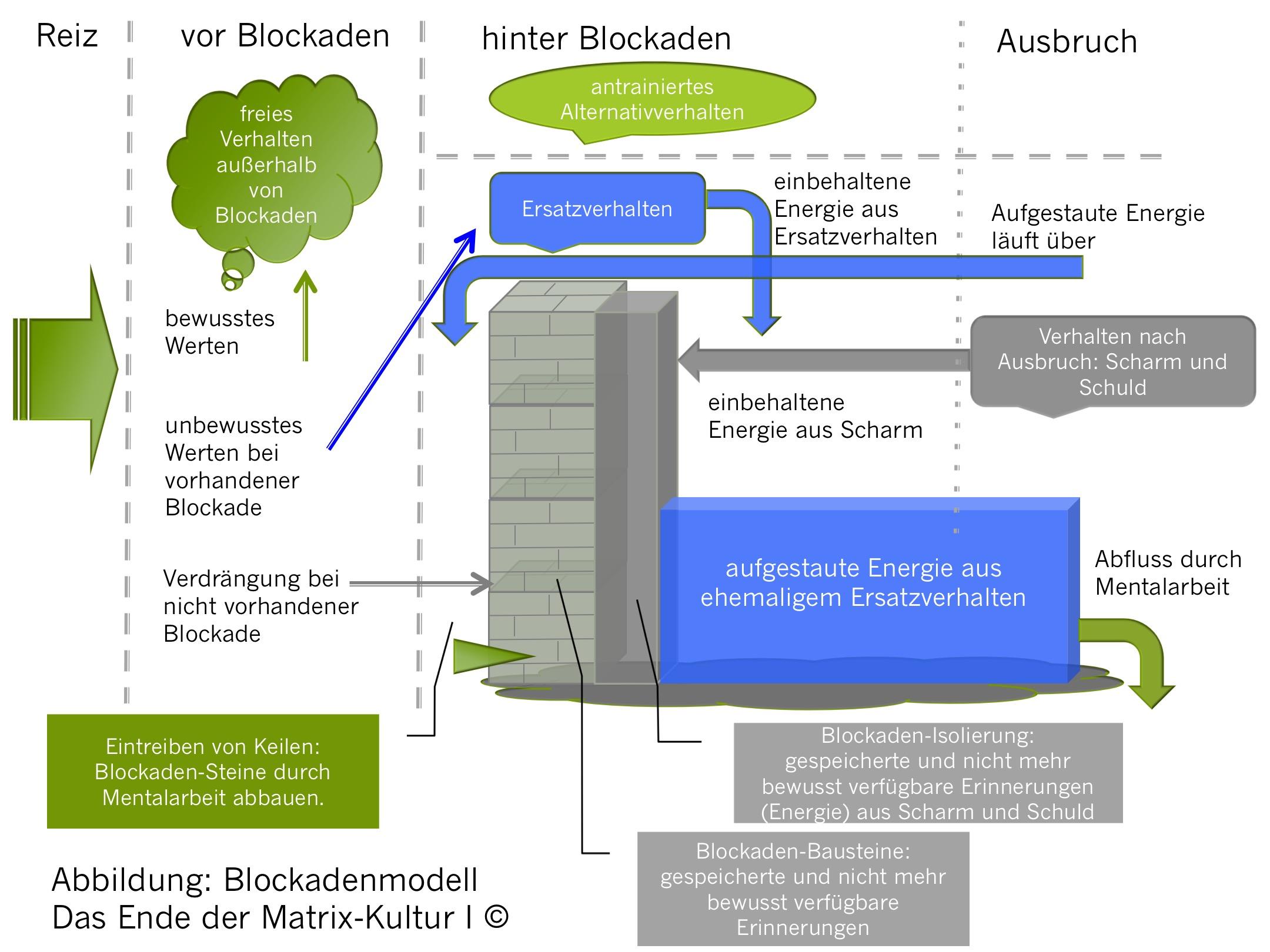 EDMK Blockadenmodell