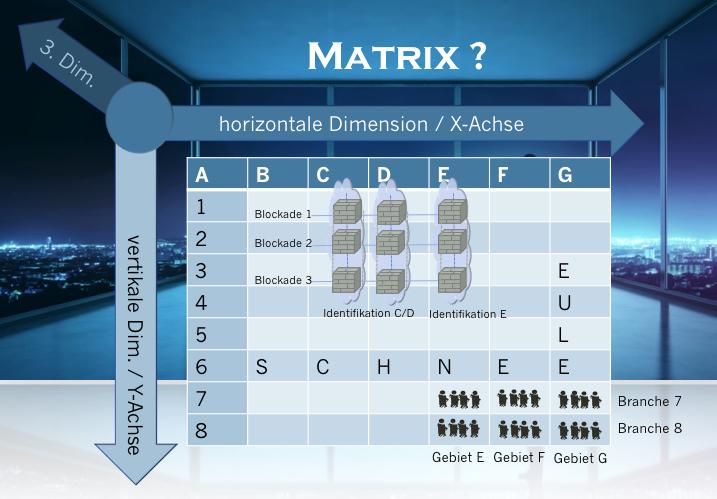 Was ist Matrix